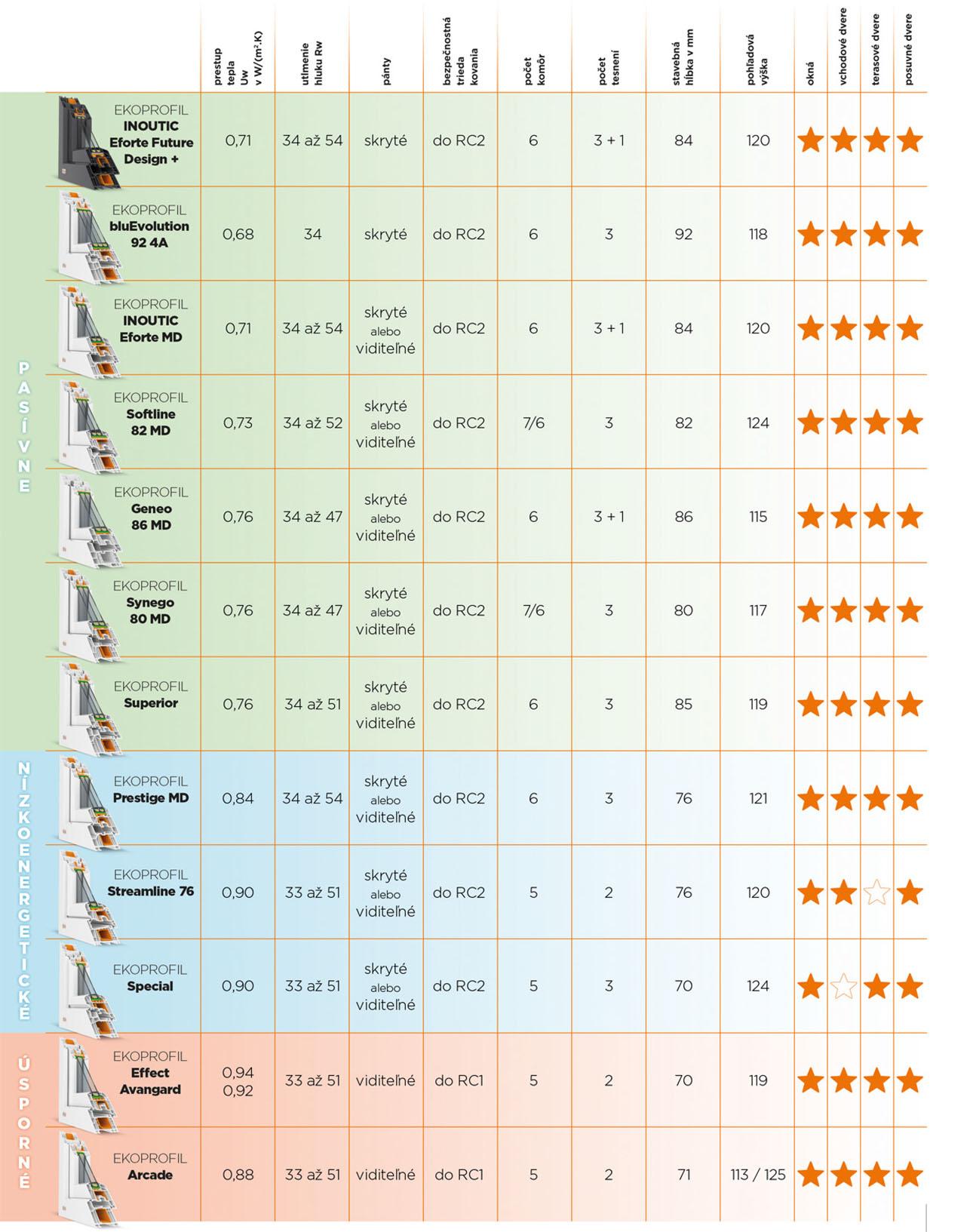 tabulka-vlastnosti-plastovych-okien